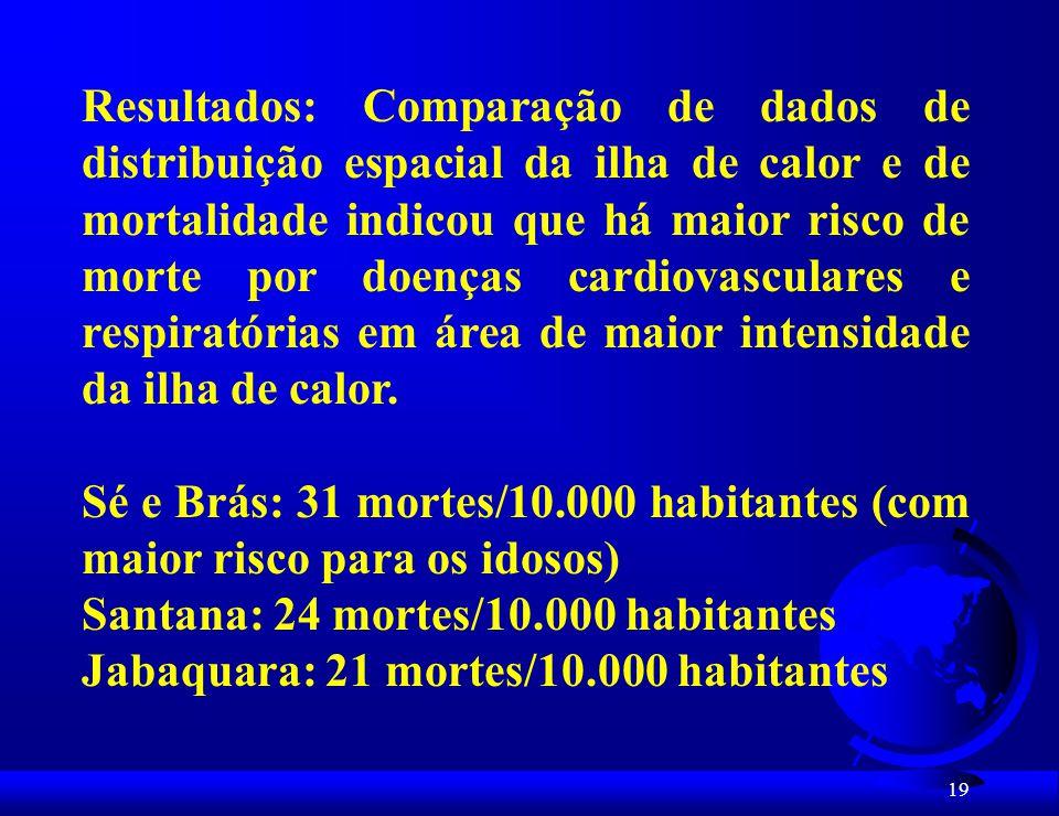 Resultados: Comparação de dados de distribuição espacial da ilha de calor e de mortalidade indicou que há maior risco de morte por doenças cardiovasculares e respiratórias em área de maior intensidade da ilha de calor.