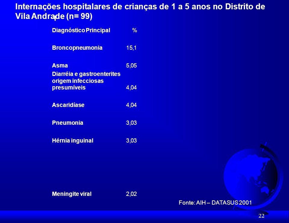 Broncopneumonia 15,1. Asma. 5,05. Diarréia e gastroenterites origem infecciosas presumíveis. 4,04.