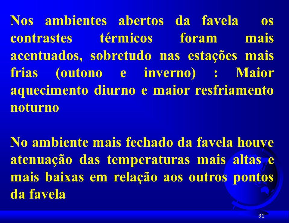 Nos ambientes abertos da favela os contrastes térmicos foram mais acentuados, sobretudo nas estações mais frias (outono e inverno) : Maior aquecimento diurno e maior resfriamento noturno