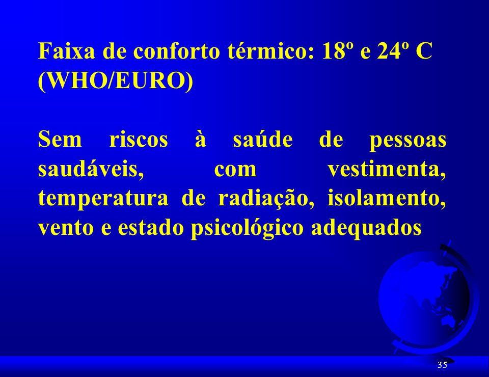 Faixa de conforto térmico: 18º e 24º C
