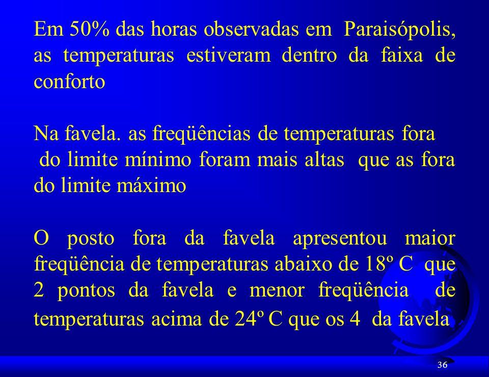 Em 50% das horas observadas em Paraisópolis, as temperaturas estiveram dentro da faixa de conforto