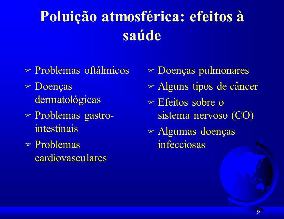 Poluição atmosférica: efeitos à saúde