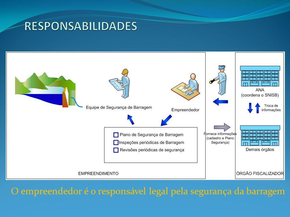 RESPONSABILIDADES O empreendedor é o responsável legal pela segurança da barragem