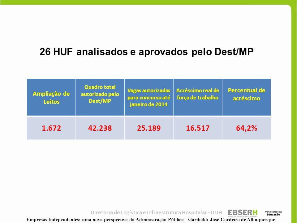 26 HUF analisados e aprovados pelo Dest/MP