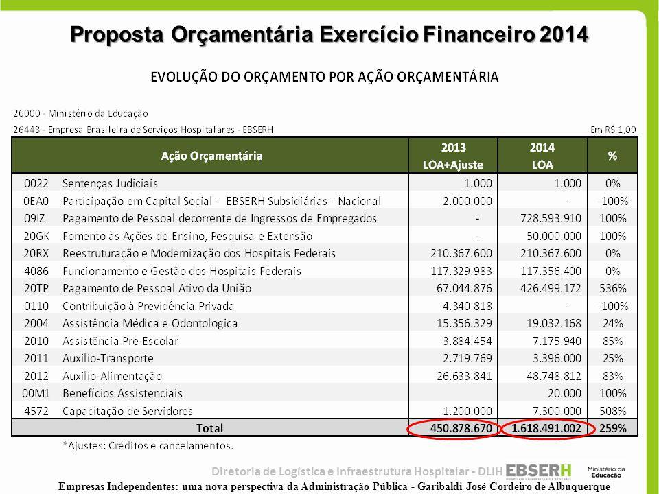 Proposta Orçamentária Exercício Financeiro 2014