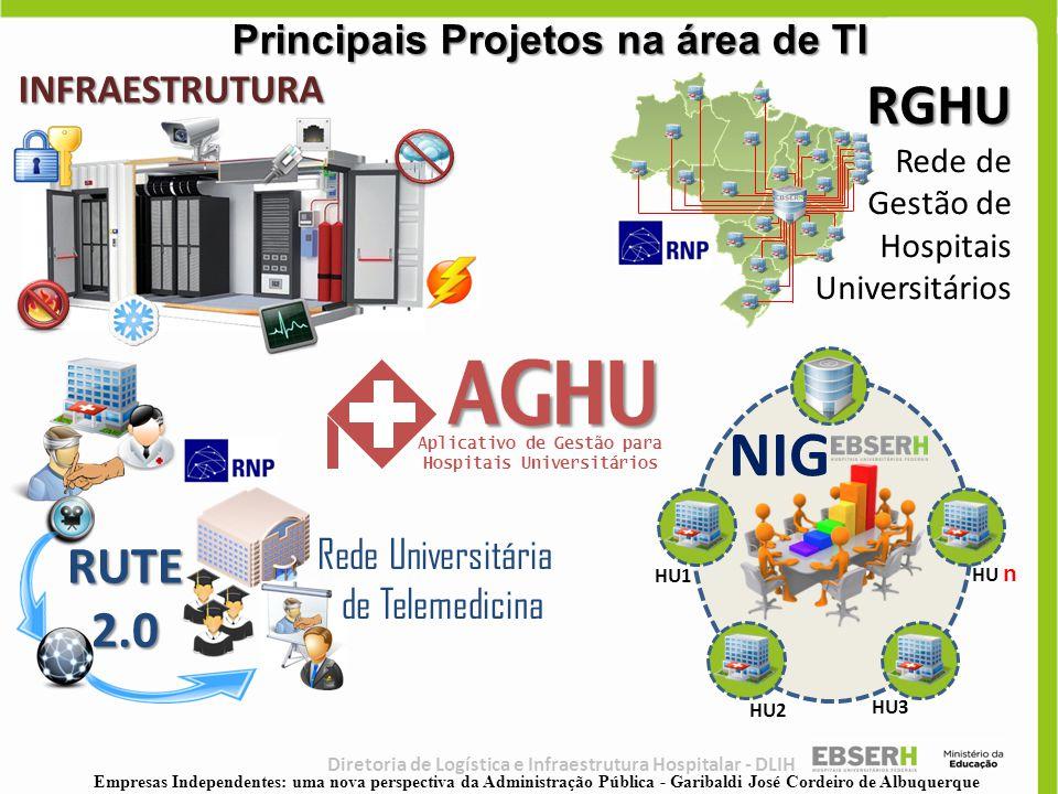 Principais Projetos na área de TI