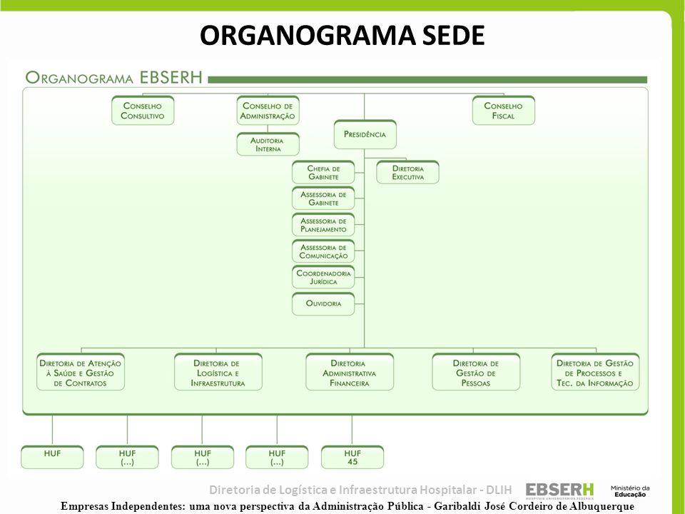 ORGANOGRAMA SEDE Diretoria de Logística e Infraestrutura Hospitalar - DLIH.
