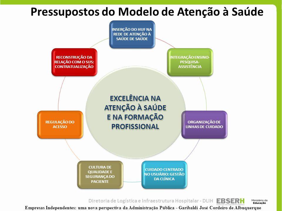 Pressupostos do Modelo de Atenção à Saúde