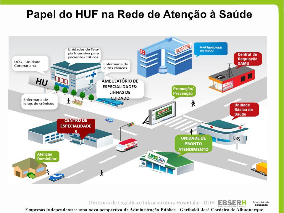 Papel do HUF na Rede de Atenção à Saúde
