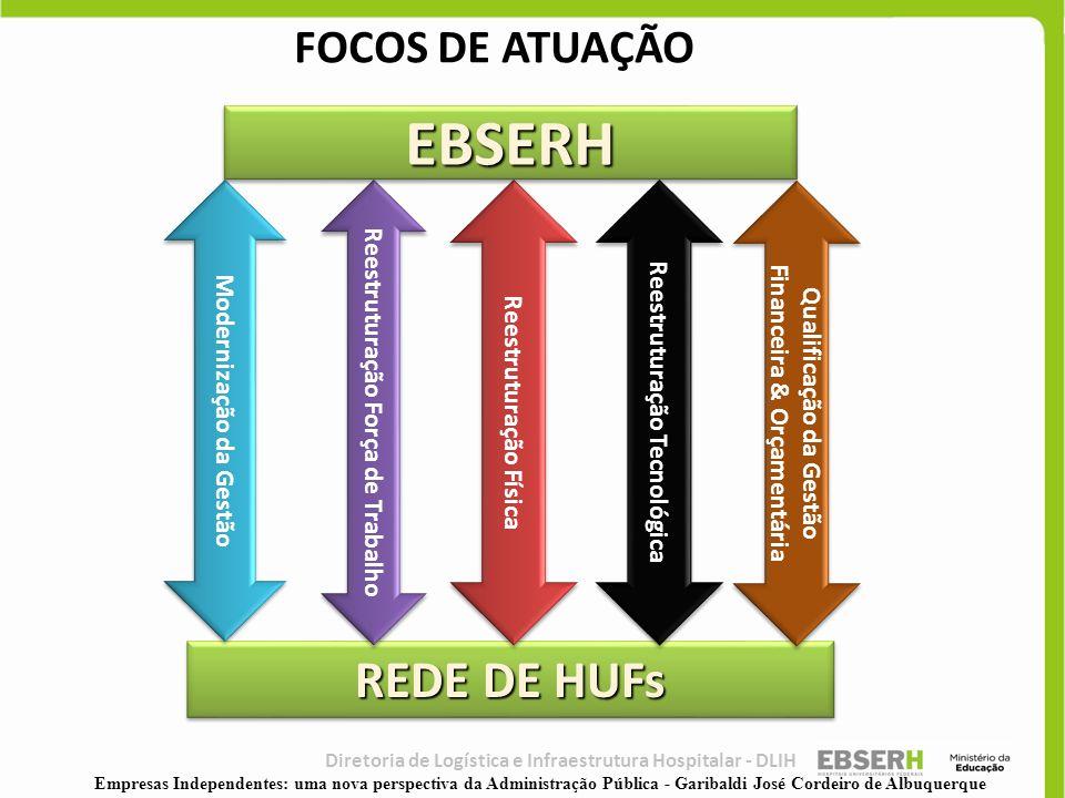 EBSERH REDE DE HUFs FOCOS DE ATUAÇÃO Reestruturação Força de Trabalho