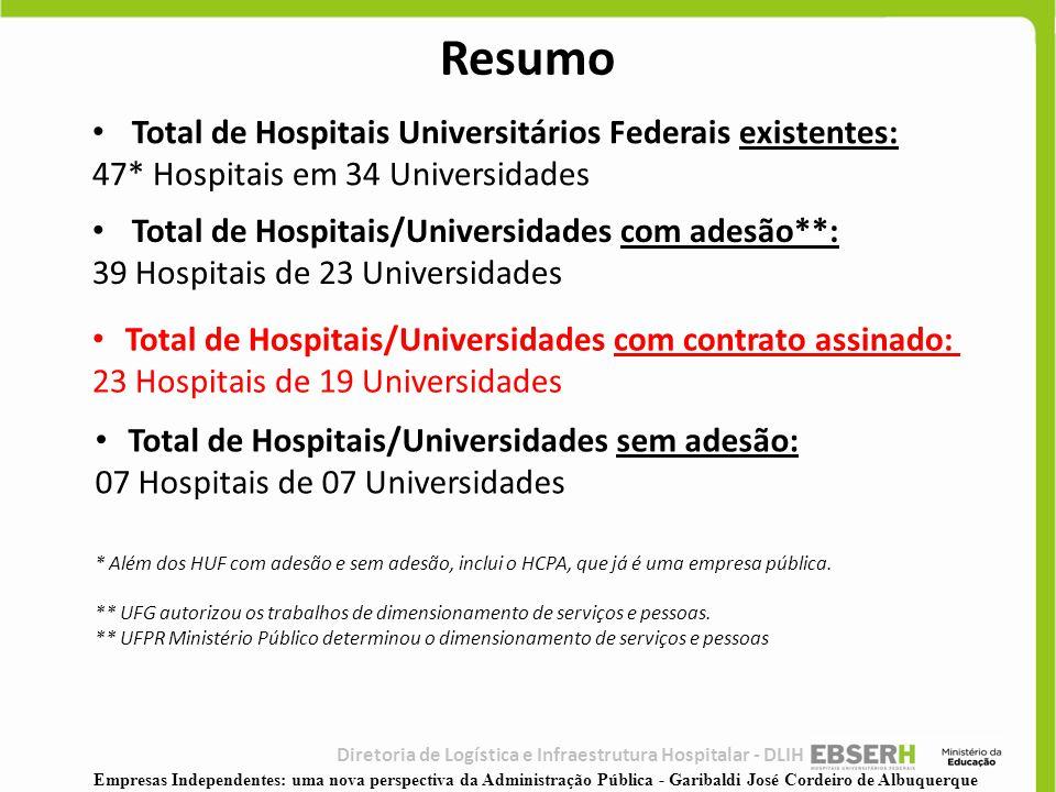Resumo Total de Hospitais Universitários Federais existentes: