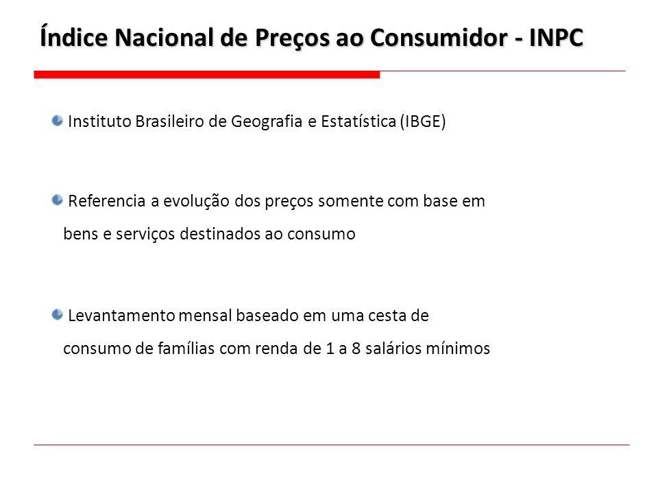 Índice Nacional de Preços ao Consumidor - INPC
