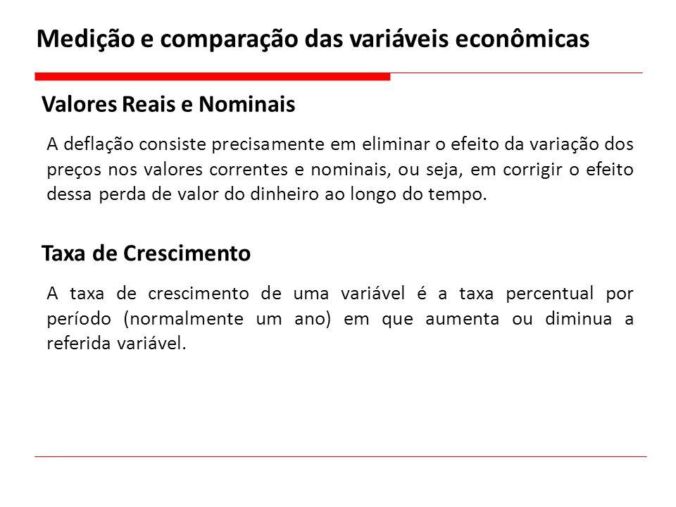 Medição e comparação das variáveis econômicas
