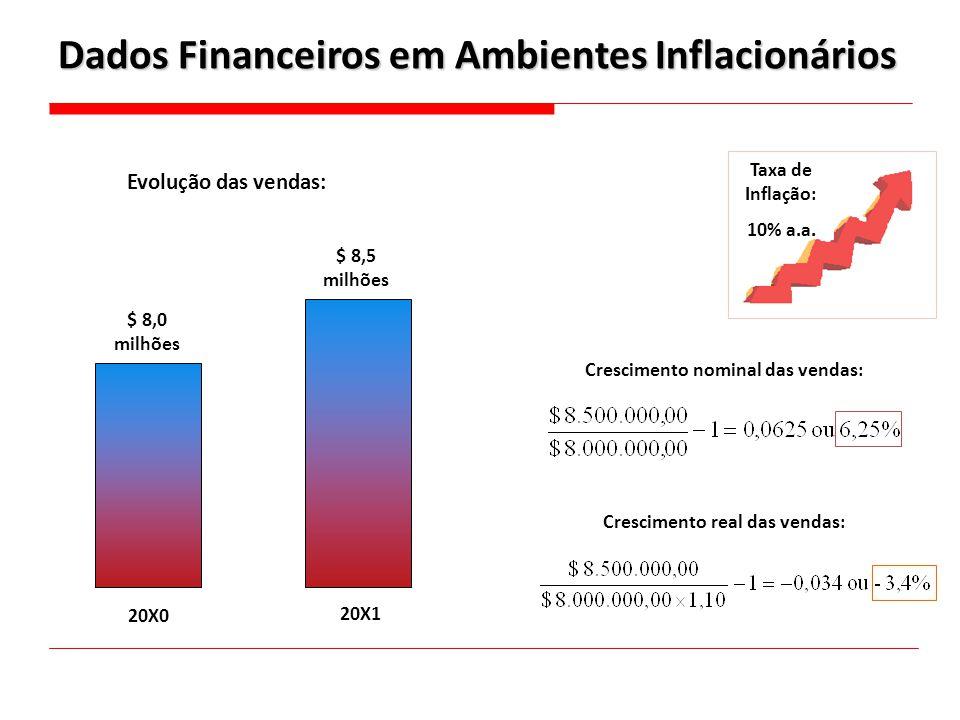 Dados Financeiros em Ambientes Inflacionários
