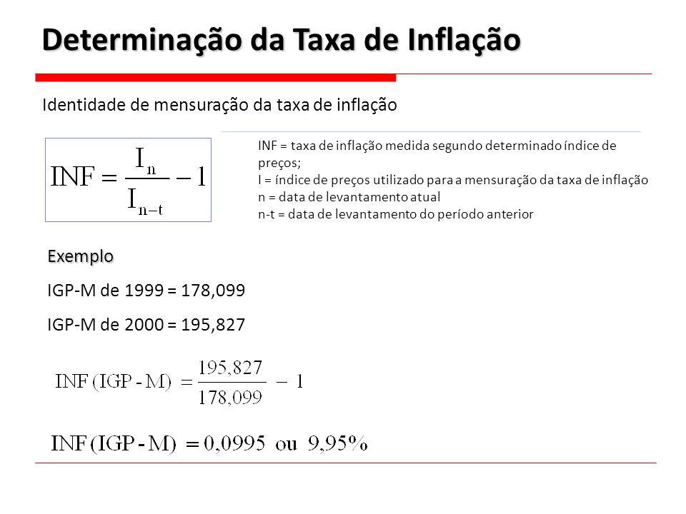 Determinação da Taxa de Inflação