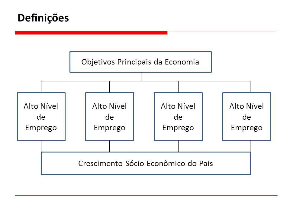 Definições Objetivos Principais da Economia Alto Nível de Emprego