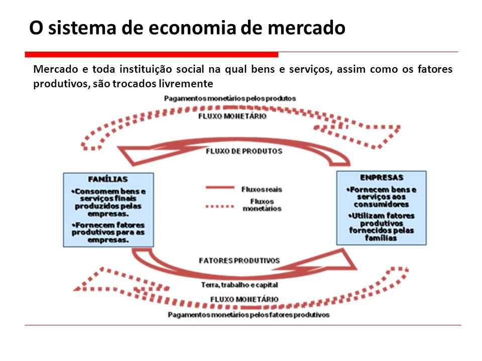 O sistema de economia de mercado