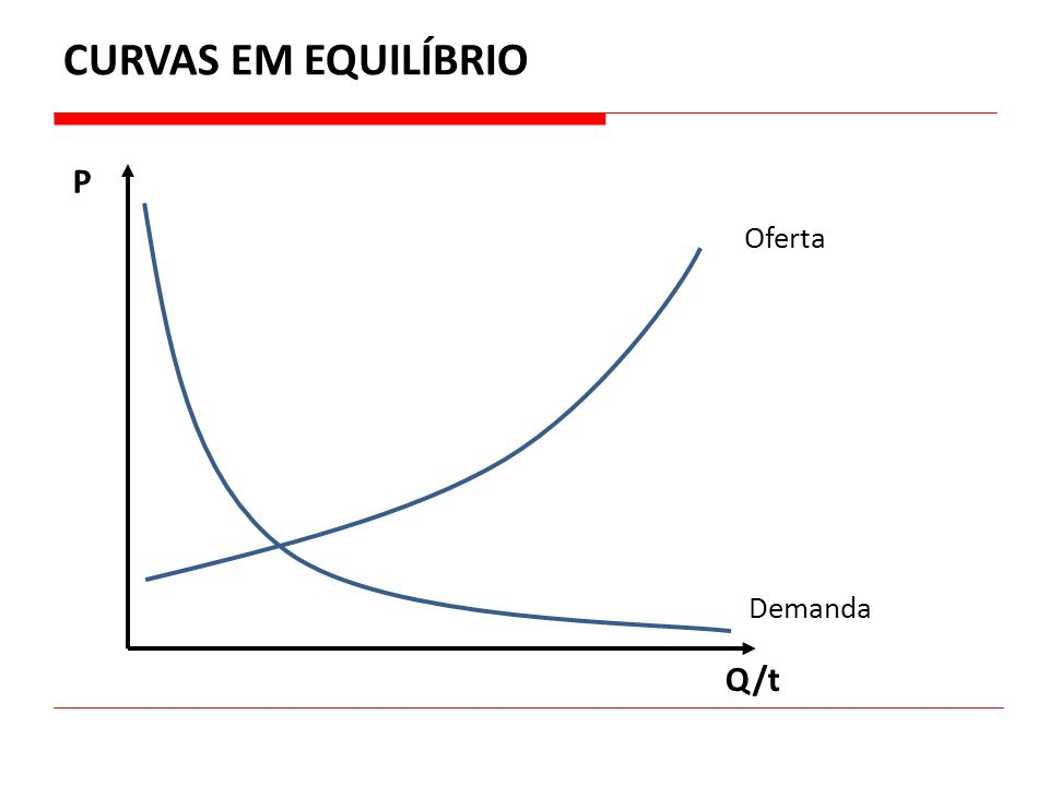 CURVAS EM EQUILÍBRIO P Oferta Demanda Q/t