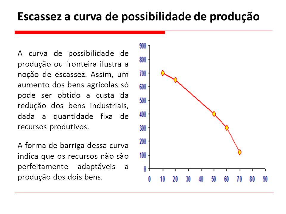 Escassez a curva de possibilidade de produção