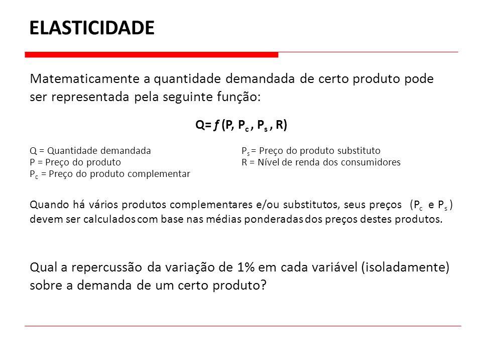 ELASTICIDADE Matematicamente a quantidade demandada de certo produto pode ser representada pela seguinte função: