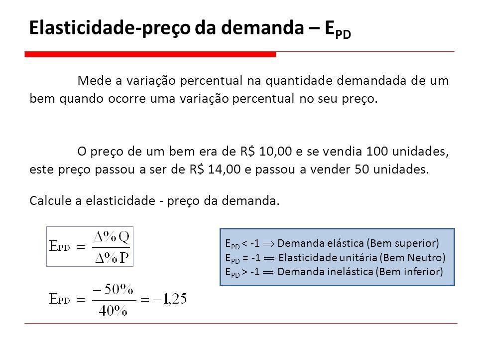 Elasticidade-preço da demanda – EPD
