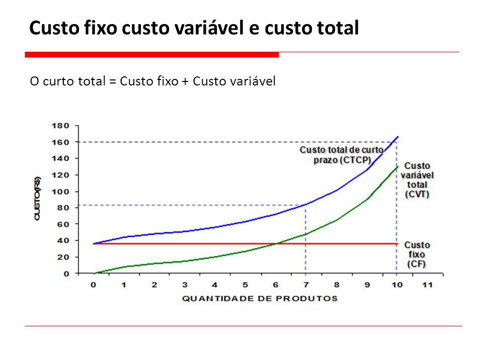 Custo fixo custo variável e custo total