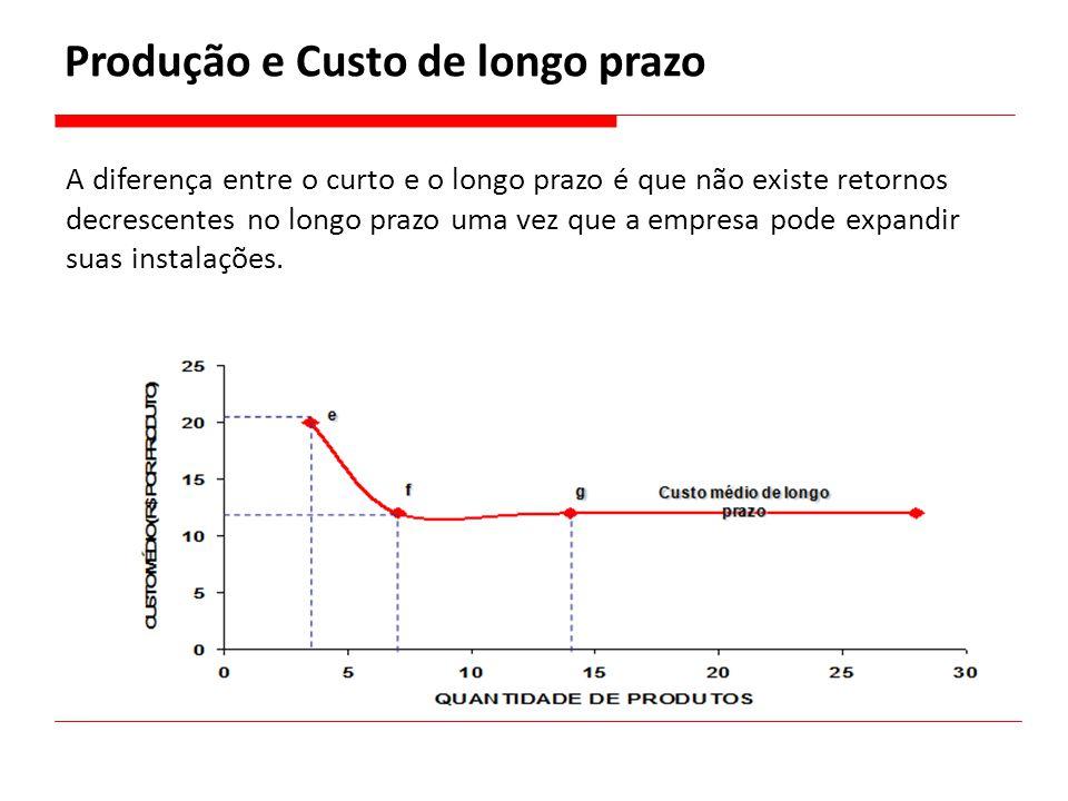 Produção e Custo de longo prazo