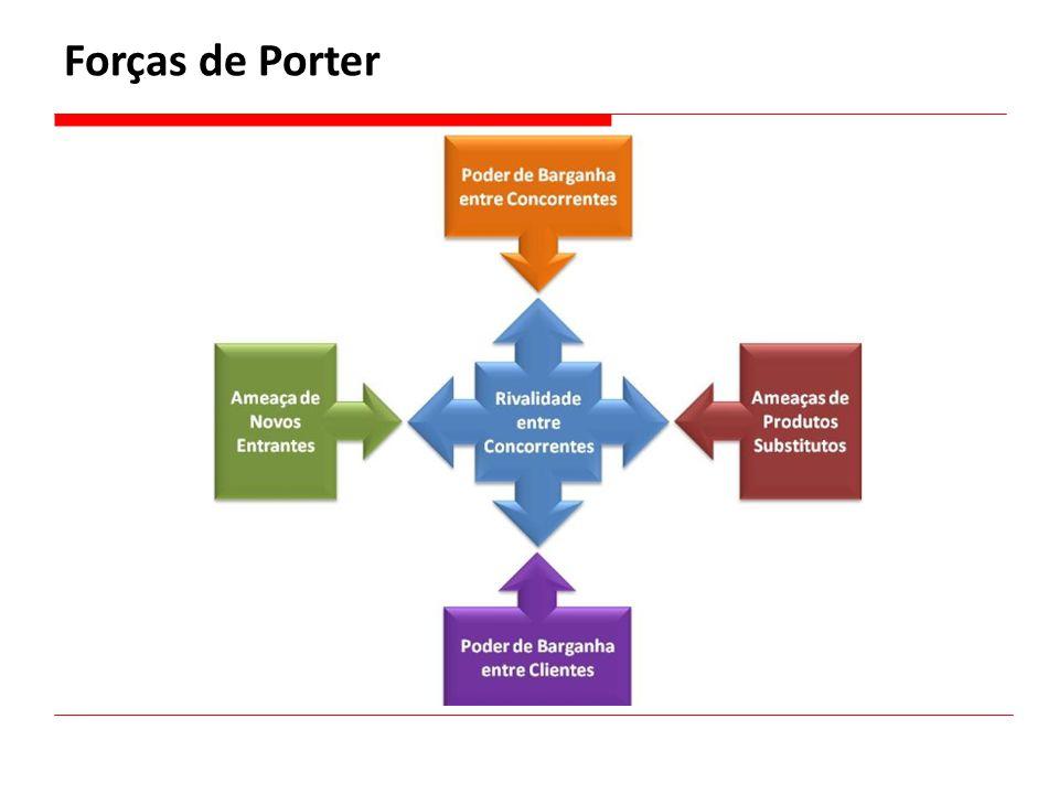 Forças de Porter