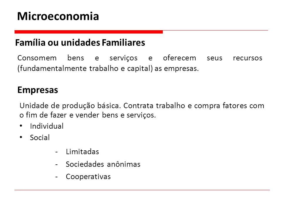 Microeconomia Família ou unidades Familiares Empresas