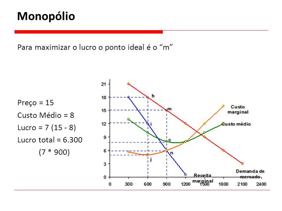 Monopólio Para maximizar o lucro o ponto ideal é o m Preço = 15