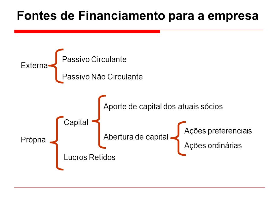 Fontes de Financiamento para a empresa
