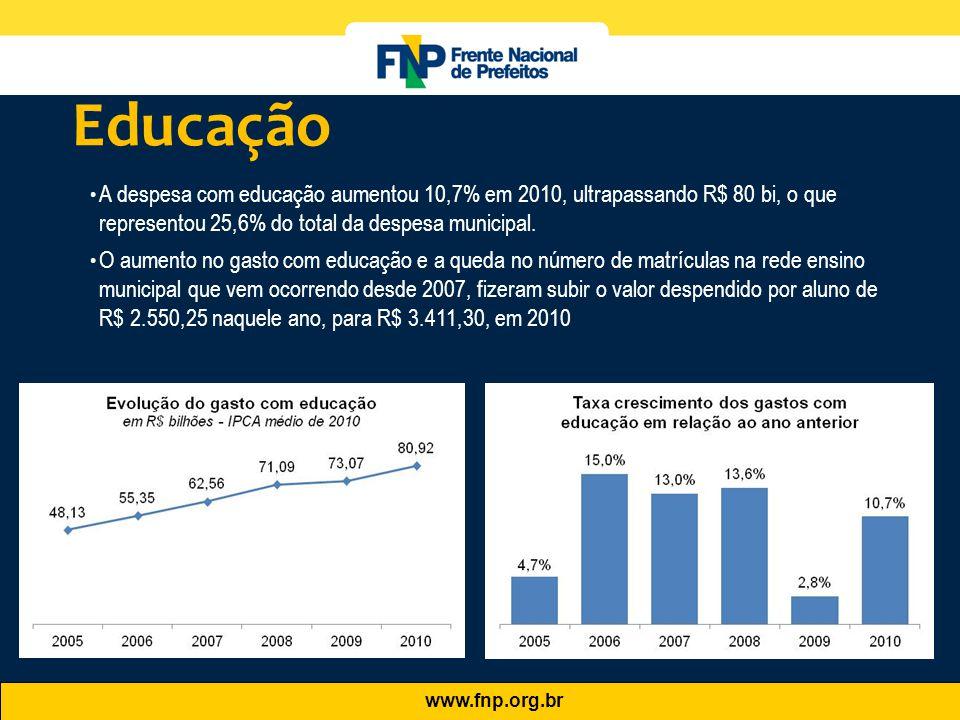 Educação A despesa com educação aumentou 10,7% em 2010, ultrapassando R$ 80 bi, o que representou 25,6% do total da despesa municipal.