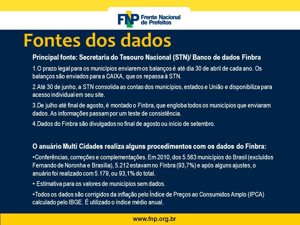 Fontes dos dados Principal fonte: Secretaria do Tesouro Nacional (STN)/ Banco de dados Finbra.
