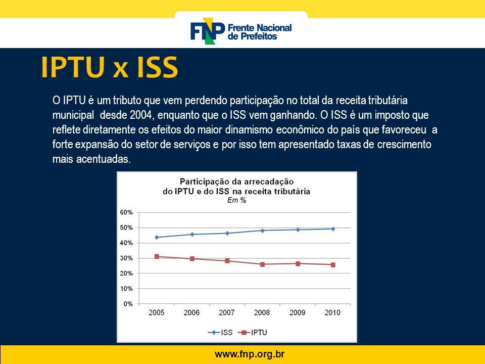 IPTU x ISS