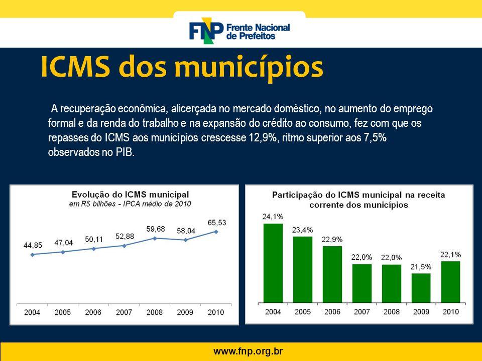 ICMS dos municípios