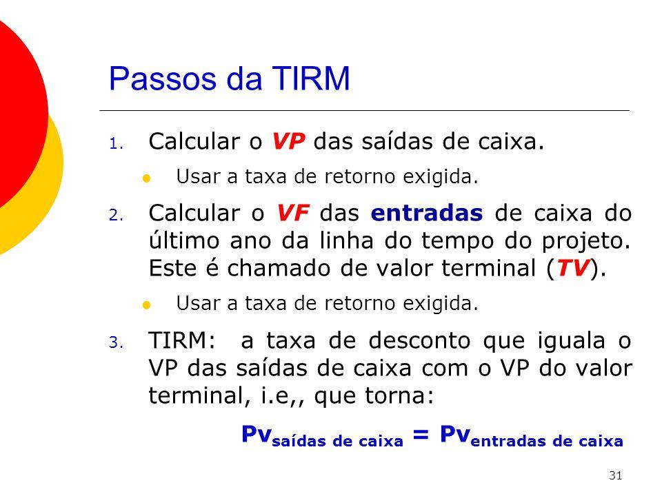 Passos da TIRM Calcular o VP das saídas de caixa.