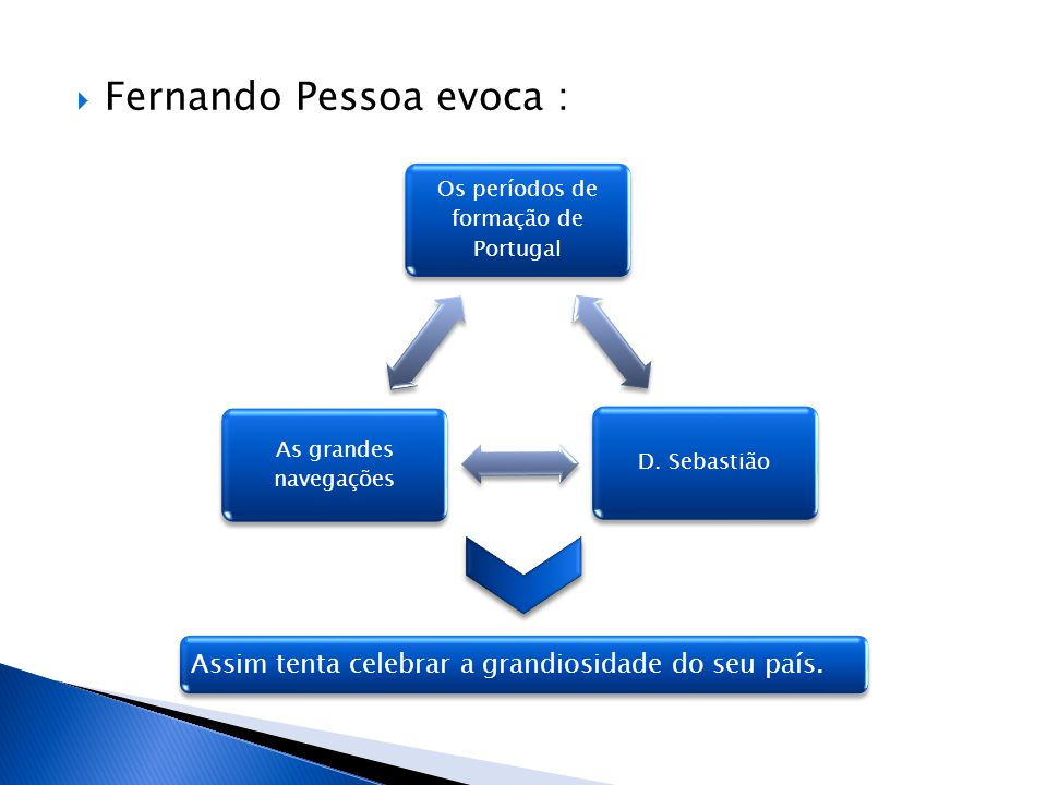 Os períodos de formação de Portugal