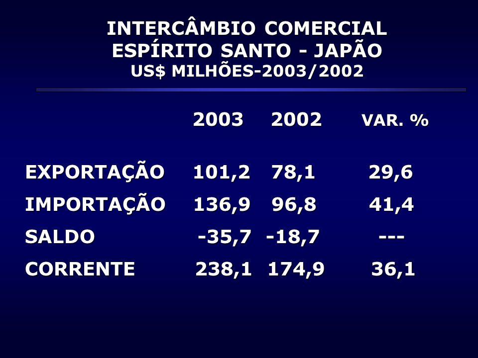 INTERCÂMBIO COMERCIAL ESPÍRITO SANTO - JAPÃO US$ MILHÕES-2003/2002