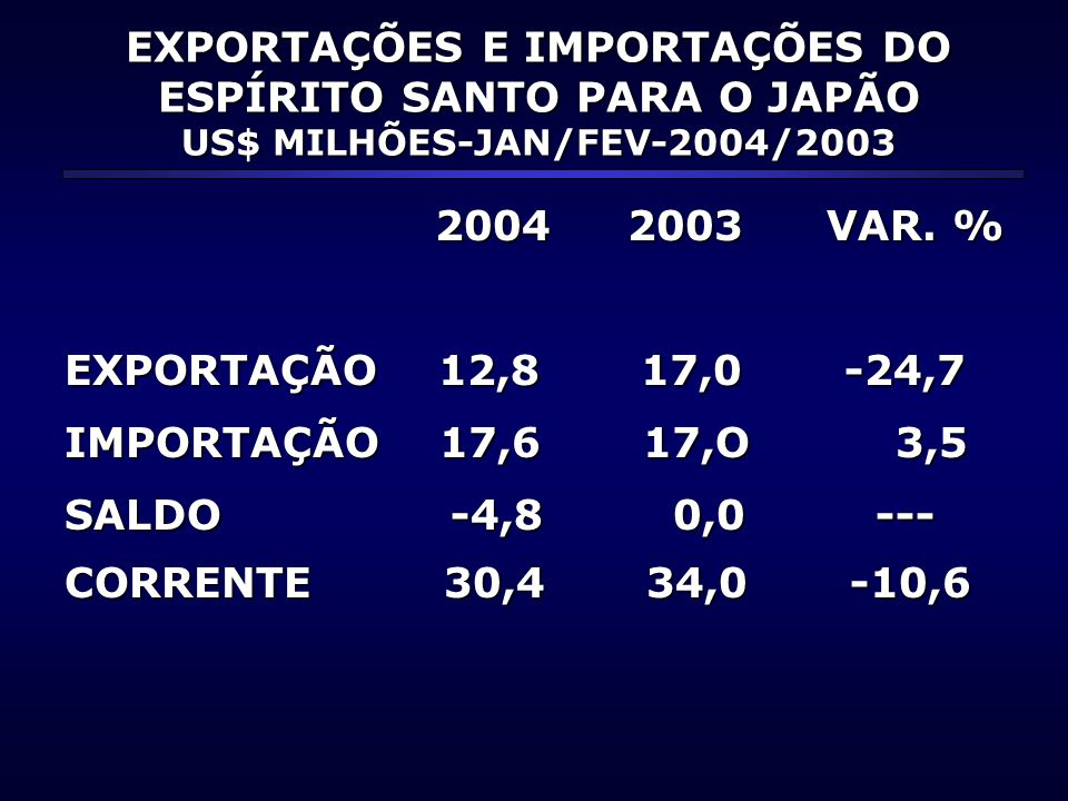 EXPORTAÇÕES E IMPORTAÇÕES DO ESPÍRITO SANTO PARA O JAPÃO US$ MILHÕES-JAN/FEV-2004/2003