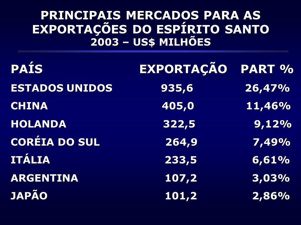 PRINCIPAIS MERCADOS PARA AS EXPORTAÇÕES DO ESPÍRITO SANTO 2003 – US$ MILHÕES