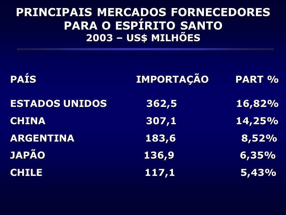 PRINCIPAIS MERCADOS FORNECEDORES PARA O ESPÍRITO SANTO 2003 – US$ MILHÕES