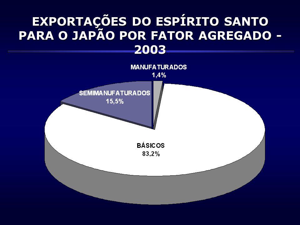 EXPORTAÇÕES DO ESPÍRITO SANTO PARA O JAPÃO POR FATOR AGREGADO - 2003