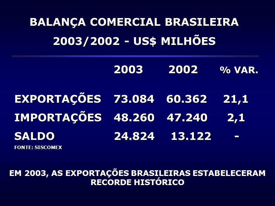 BALANÇA COMERCIAL BRASILEIRA 2003/2002 - US$ MILHÕES