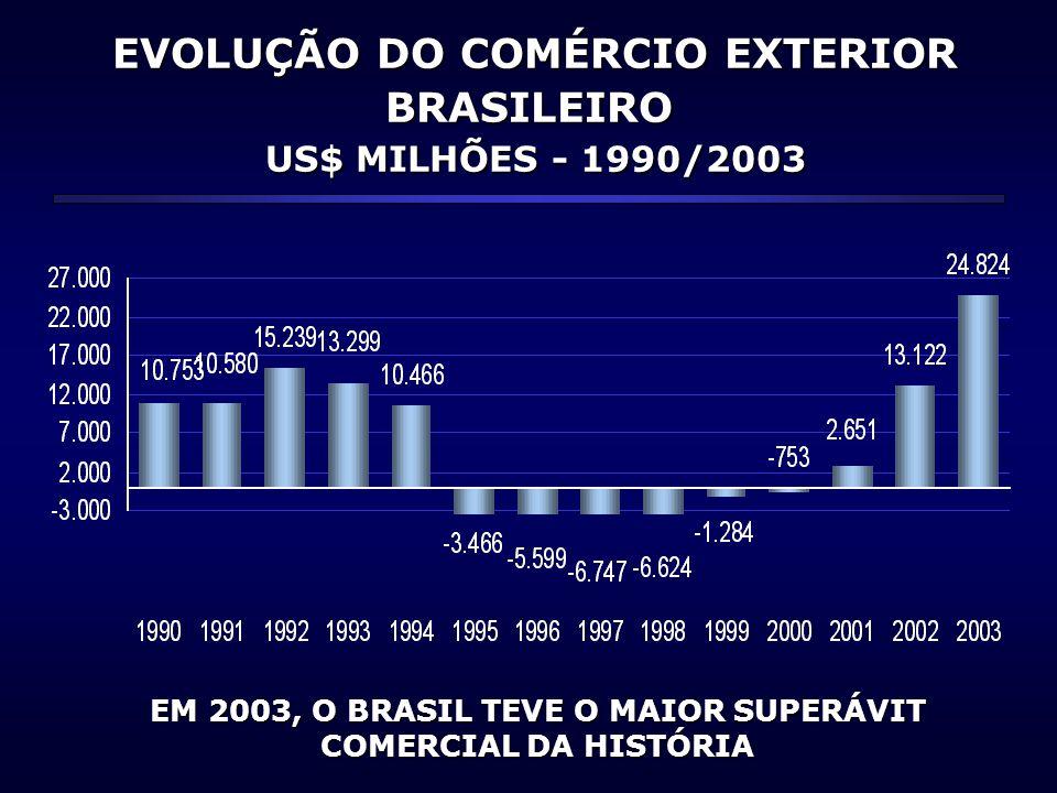 EVOLUÇÃO DO COMÉRCIO EXTERIOR BRASILEIRO US$ MILHÕES - 1990/2003