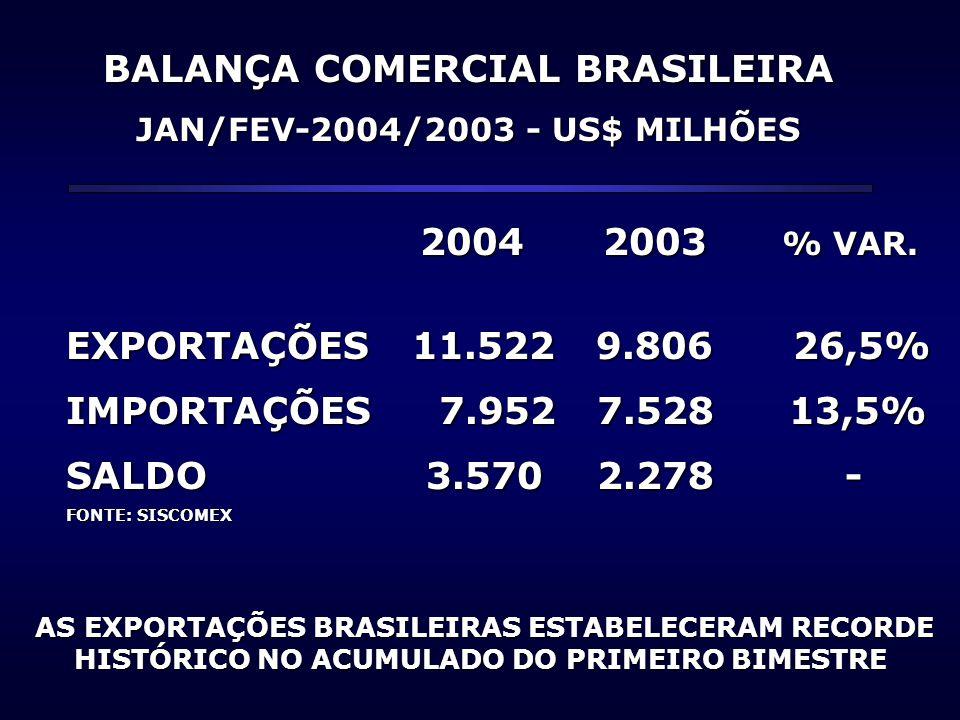 BALANÇA COMERCIAL BRASILEIRA JAN/FEV-2004/2003 - US$ MILHÕES