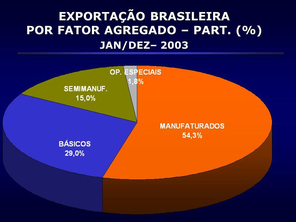 EXPORTAÇÃO BRASILEIRA POR FATOR AGREGADO – PART. (%)