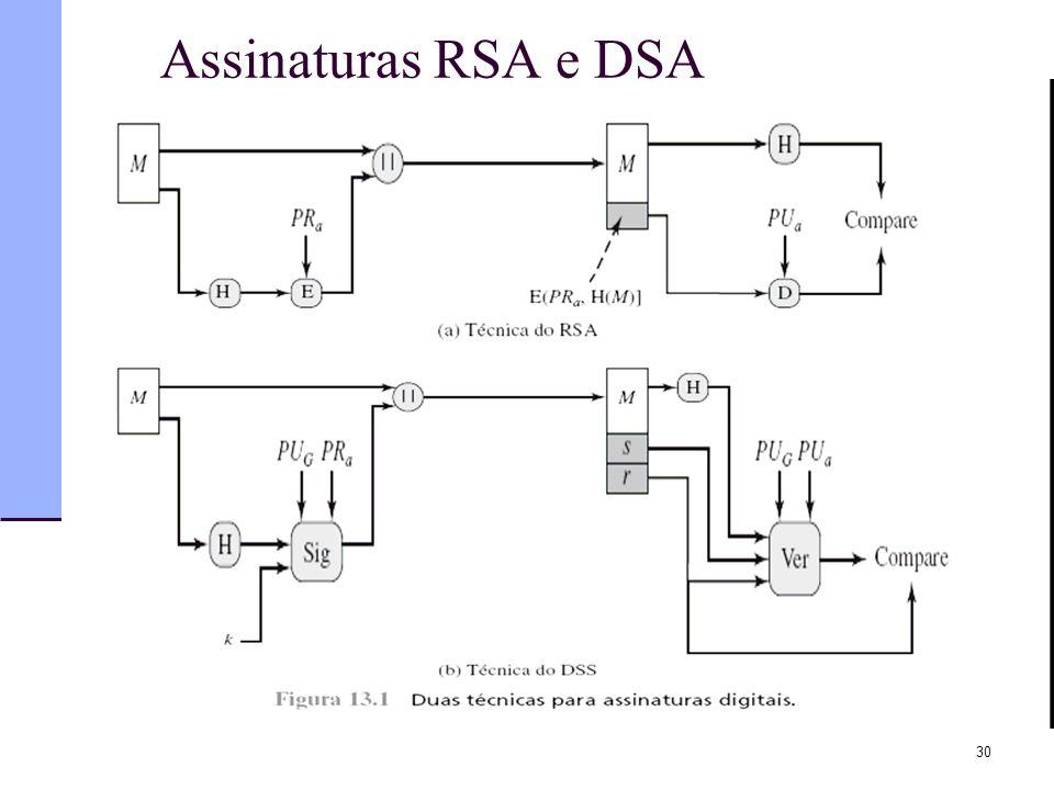 Assinaturas RSA e DSA