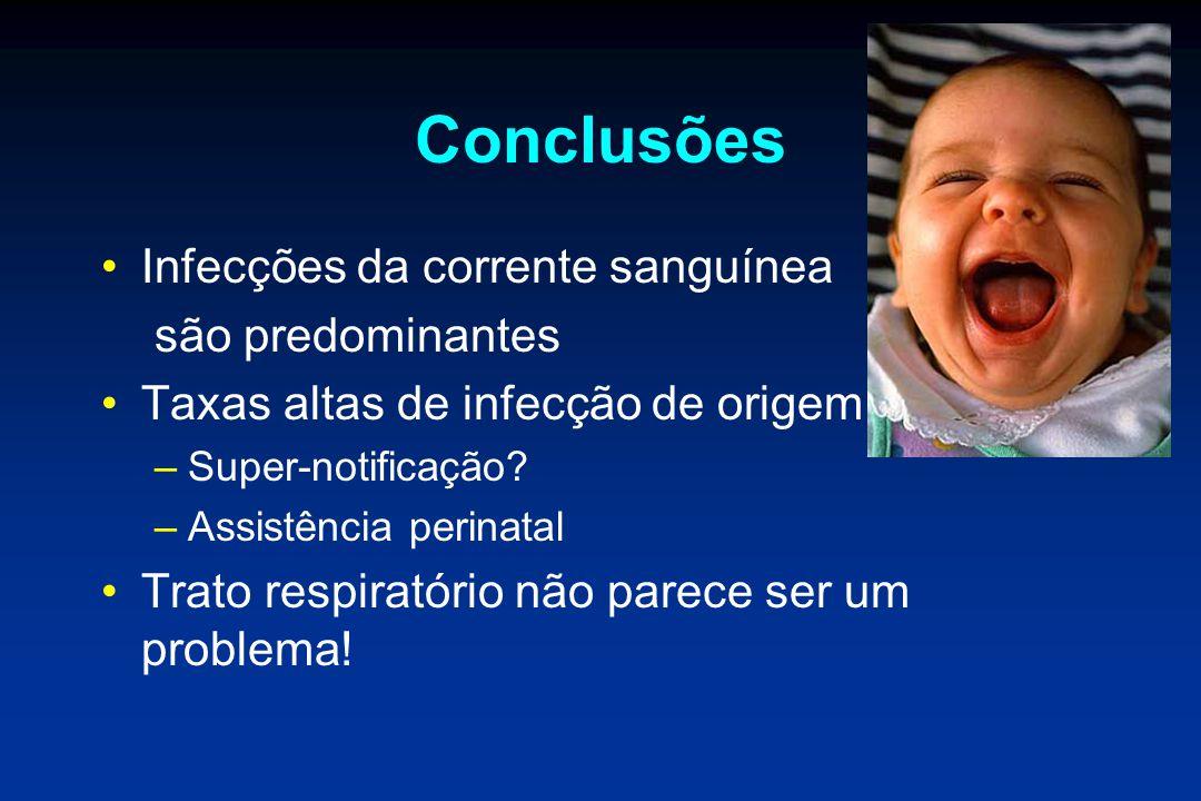 Conclusões Infecções da corrente sanguínea são predominantes