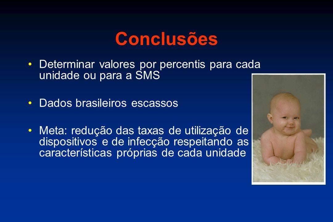 Conclusões Determinar valores por percentis para cada unidade ou para a SMS. Dados brasileiros escassos.