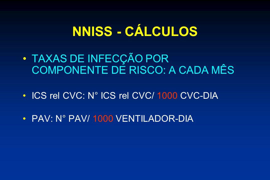 NNISS - CÁLCULOS TAXAS DE INFECÇÃO POR COMPONENTE DE RISCO: A CADA MÊS